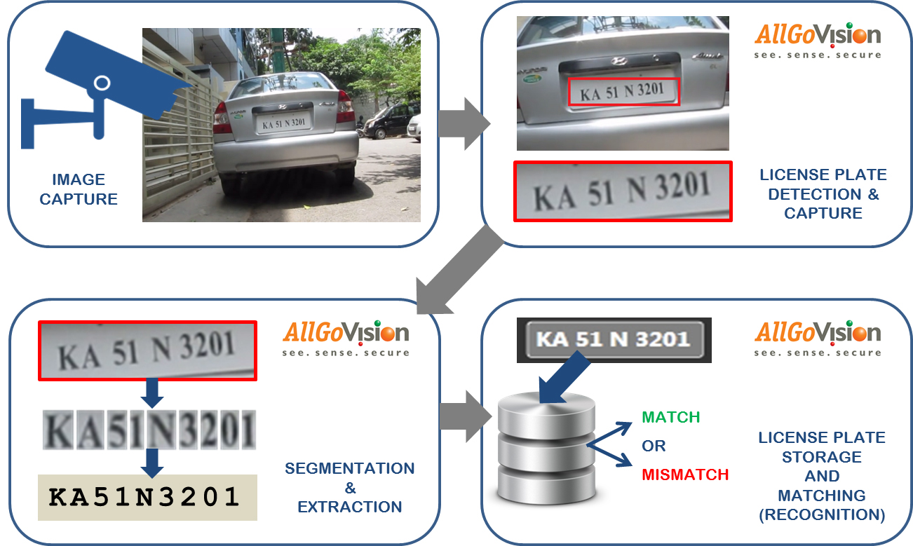 License Plate Camera >> License Plate Recognition Software, Automatic Number Plate Recognition Software with High ...