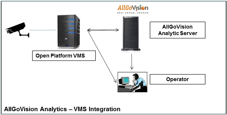 VMS Integration